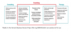 Harvard Business Review coaching vs consulting and therapy