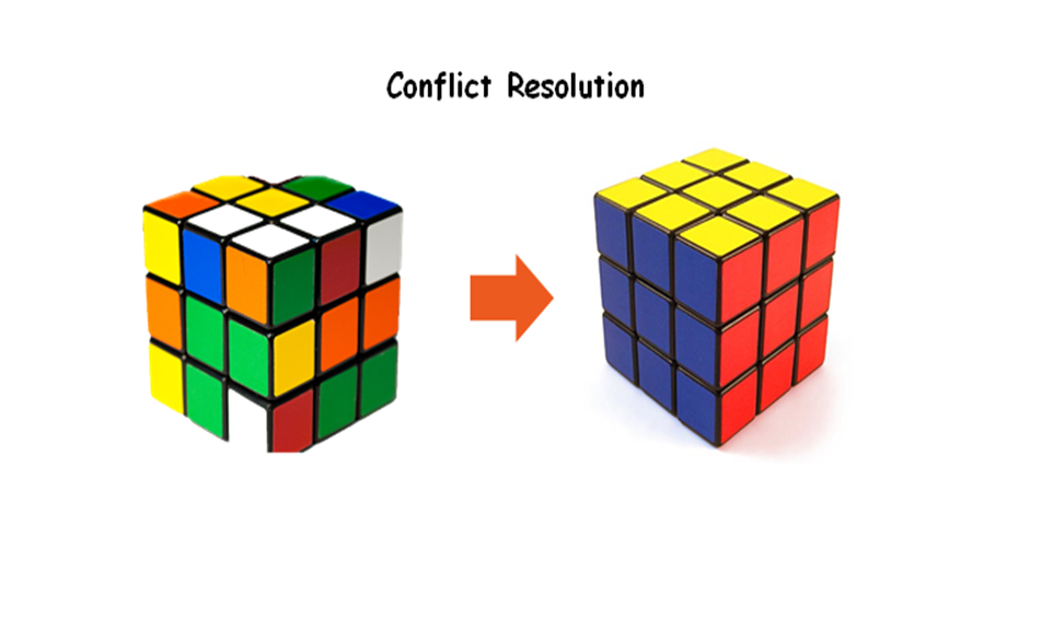 Conflict Resolution Skills 09th, 16th, 23rd, 30th Apr & 14th May 2018